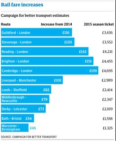 Rail fares to rise by average of 3.5% in January http://gu.com/p/4vp97/tw  via @guardian @GwynTopham