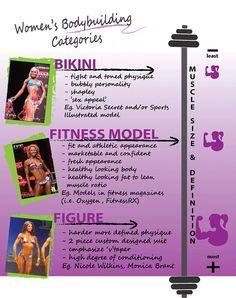 Women's Bodybuilding Categories