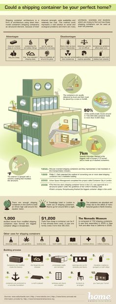 Great in-depth explanation on the step by step process of building your own shipping container home- http://howtobuildashippingcontainerhome.blogspot.co.nz/