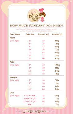 fondant amounts