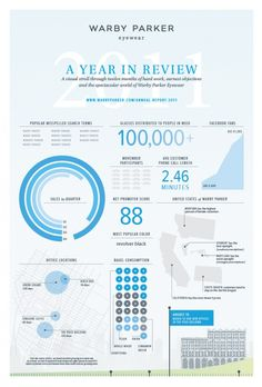 Warby Parker 2011 Year In Review