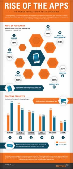 Rise of mobile apps
