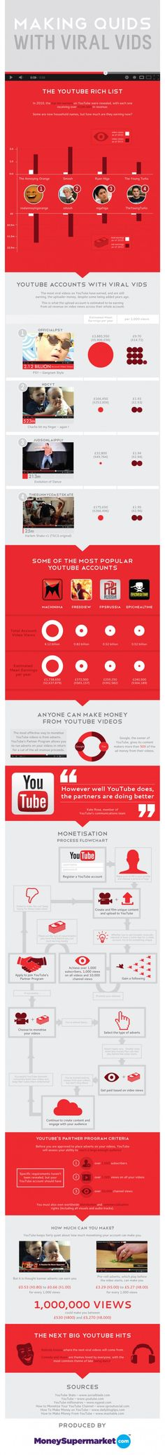 Making Quids with Viral Vids. Infographic: how to make Viral Video's. #videomarketing #marketing #infographic
