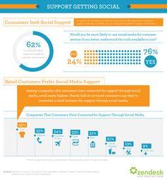 Consumers seek social support - case studies