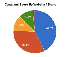 The Running of the Red Bulls - How Curagami Scores Help Understand Who Is Winning & Why