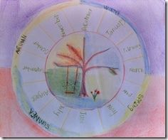 homeschooling waldorf (blog)