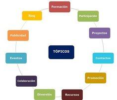 Todoele - Enseñanza y aprendizaje del español | Scoop.it