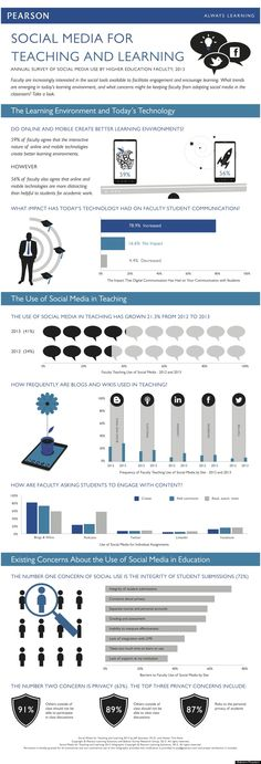 #Infographic: How Professors are Using #SocialMedia #highered