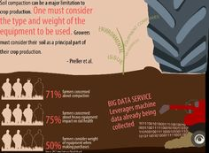 #Soil compaction should be a major priority in production #agriculture.