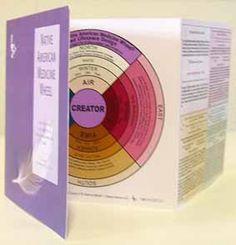 american medicin, wheel book, room theme, medicin wheel