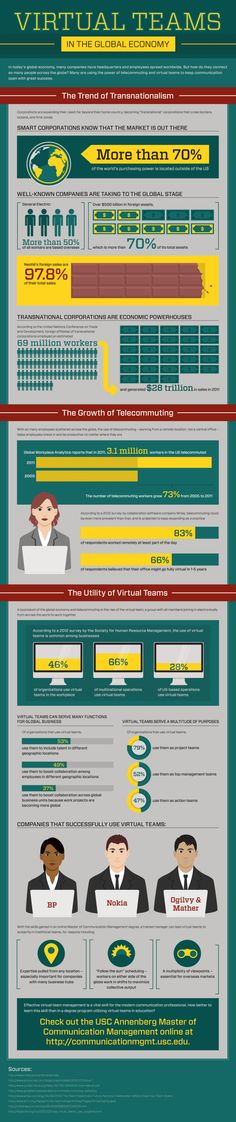 Virtual teams in the global economy [#infographic] #virtualteams