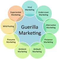 Guerilla Marketing 101 -   How to Use Unconventional Ideas to Market Directly to Customers