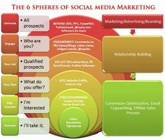 Social Media Building Blocks: The 6 Spheres Of Social Media Marketing image social media marketing process