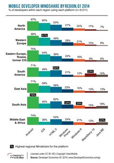 HTML5 trumping iOS among app developers in emerging mobile markets | ZDNet
