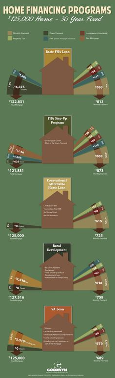 5 types of home mortgages - mortgage infographic