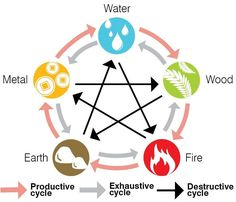 5 Element Chart with destructive, productive and exhausting cycles of the elements