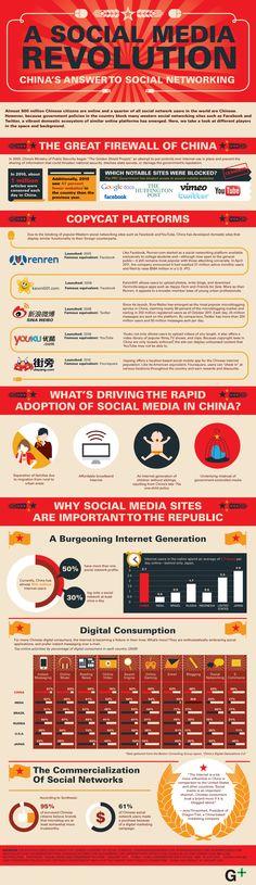 China and social media