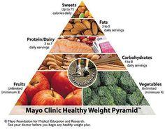 Mayo Clinic Healthy Weight Pyramid
