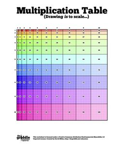 This is a more accurate multiplication table that is drawn to help students see the arrays that each factor makes.