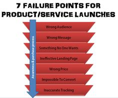 7 marketing points for failure in a product launch