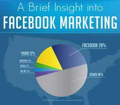 http://www.patrickwagner.com/wp-content/uploads/2012/02/facebook-marketing-info.jpg