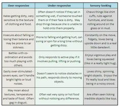 Sensory Processing Disorder chart