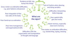 About Adhd And Learning Disabilities On Pinterest 28 Pins