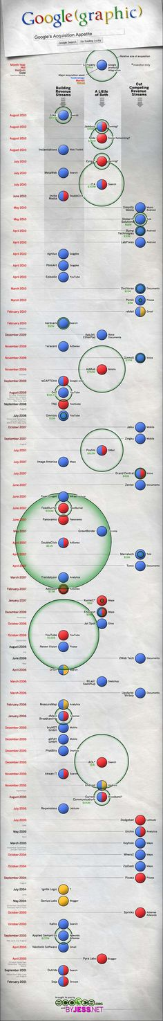 Google acquisitions. #infographic