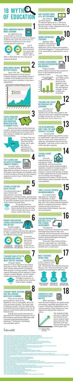 18 grandes mitos sobre la educación #infografia #infographic #education