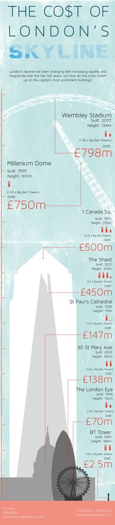 Building Cost of London Skyline