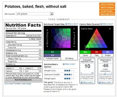 NutritionData.Self. Posiblemente, la mejor base de datos de información nutricional del mundo