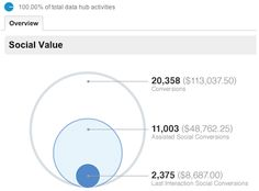 Making the Most of Social Media Analytics [Read. Write. Web]