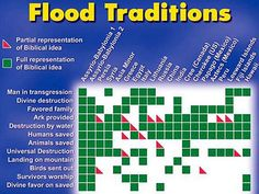 flood stories are documented as history or legend in almost every region on earth