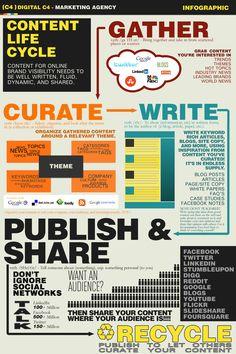 Content marketing li
