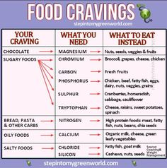 Food Cravings Chart