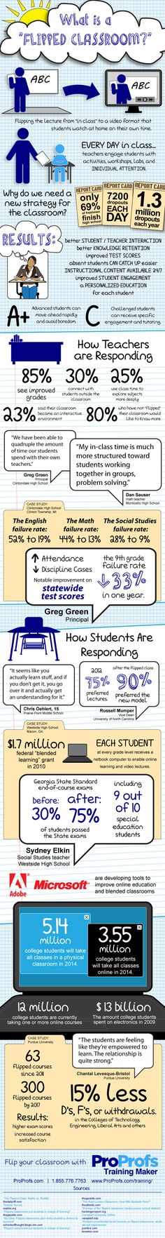 Learn more about Flipped Classrooms with this simple infographic