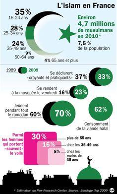 Les chiffres des musulmans en France