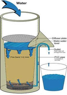 Sand filtration.  This method of water purification is almost as old as the earth itself. This sand filter method is one of the most dependable, easy to set up and maintain, ways to clean a water supply.
