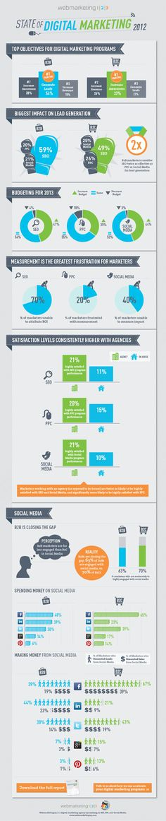 """State of Digital Marketing 2012 -> """"B2B is closing the gap"""" #infographic"""