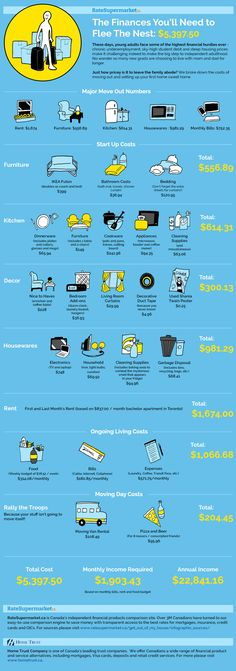 #Infographic on How much it costs to move out of your parents' house!