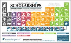 Periodic table of scholarships