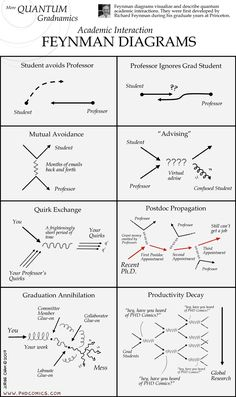 I'm not a PhD student, but I find PhD comics hilarious anyway. I've actually witnessed some of these interactions.