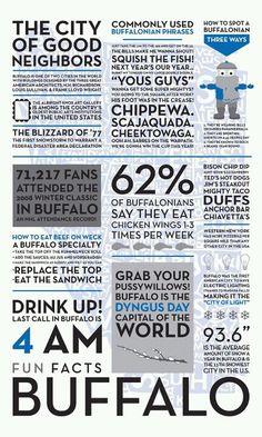 This is Buffalo, NY