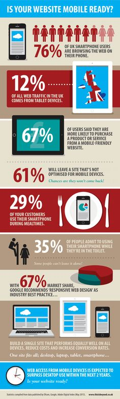 Is Your Website Mobile Ready [INFOGRAPHIC] #website#mobile