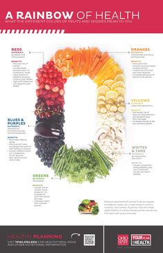 A rainbow of health -- what the different colors of fruits and veggies mean to you. #nutrition #infographic  High resolution: http://yp4h.osu.edu/sites/default/files/forms/articles/OSU_Nutrition-Infographic.pdf