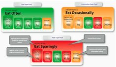 Sanitarium foods in Australia has also recently released their own scheme, dubbed the Healthy Eating System