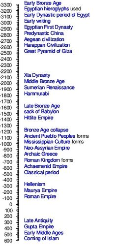The timeline of ancient history