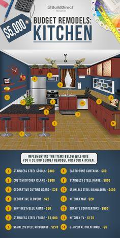 Cool infographic breaking down a 5k remodel.