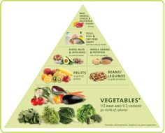 Dr. Fuhrman's Nutritarian Pyramid. health = high in nutrients, low in calories