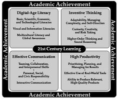 components of 21st century learning